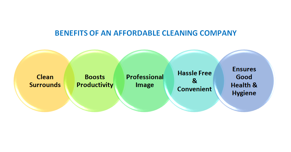 Affordable Cleaning Company Melbourne